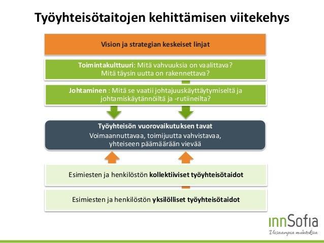 Työyhteisötaitojen kehittämisen viitekehys 1 Työyhteisön vuorovaikutuksen tavat Voimaannuttavaa, toimijuutta vahvistavaa, ...