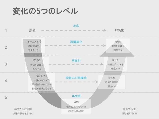 変化の5つのレベル  課題  解決策  フォーカスする  現状認識を  浮上させる  新たな  構造と実践を  創造する  反応  広げる  異なる認識を  感知する  新たな  行動とプロセスを  創造する  掘り下げる  対話(ダイアログ)...