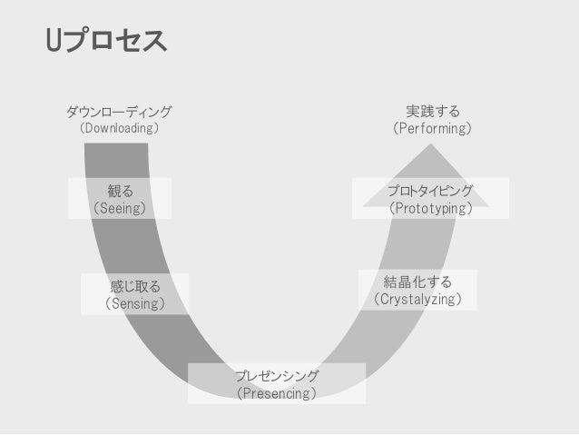 Uプロセス  プレゼンシング  (Presencing)  プロトタイピング  (Prototyping)  観る  (Seeing)  感じ取る  (Sensing)  結晶化する  (Crystalyzing)  ダウンローディング  (D...