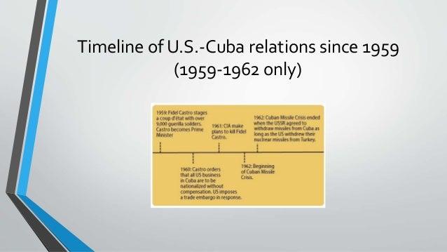 Cuba–United States relations