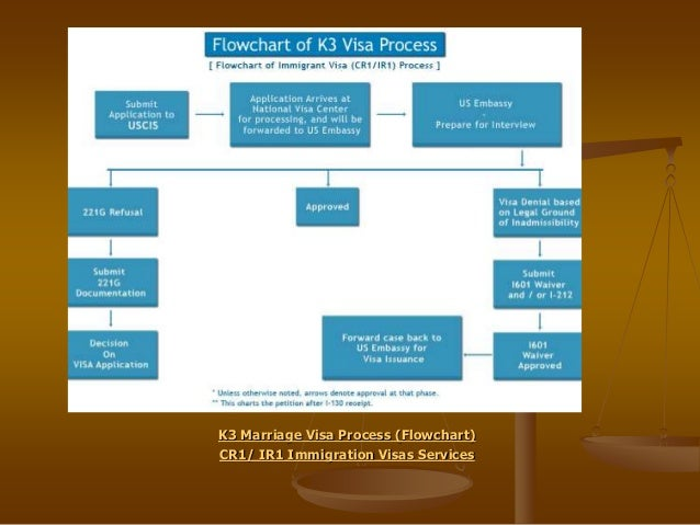 u.s. immigration legal advisors, wiring diagram