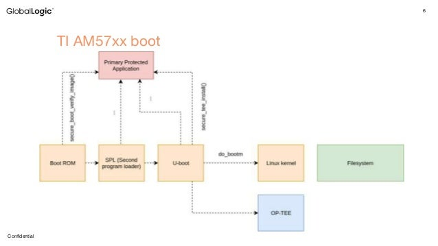 U-boot and Android Verified Boot 2 0