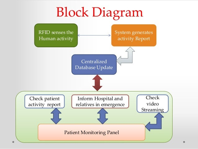 Thesis patient admitting and monitoring system visual basic 6 thesis on patient monitoring system ccuart Choice Image