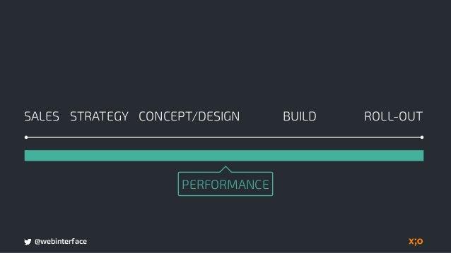 @webinterface Client understands the benefits. BUILDSALES CONCEPT/DESIGN ROLL-OUTSTRATEGY