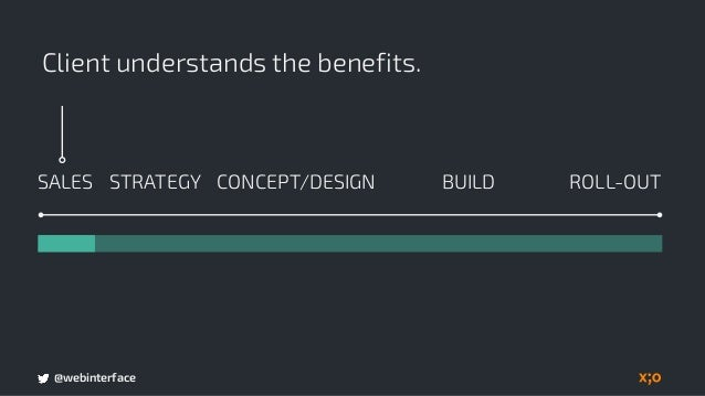 @webinterface Advocate performance as a priority. BUILDSALES CONCEPT/DESIGN ROLL-OUTSTRATEGY