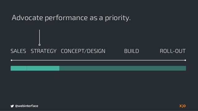 @webinterface Concept and Design is committed within a performance budget. BUILDSALES CONCEPT/DESIGN ROLL-OUTSTRATEGY