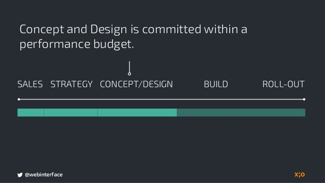 @webinterface Development is prepared to successfully integrate performance as a priority. BUILDSALES CONCEPT/DESIGN ROLL-...