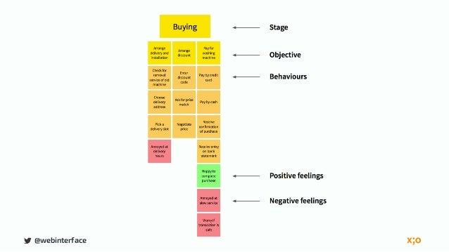 @webinterface MAPPING THE BUSINESS
