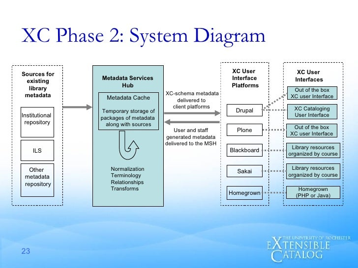 XC Phase 2: System Diagram Metadata Services Hub Metadata Cache Temporary storage of packages of metadata  along with sour...