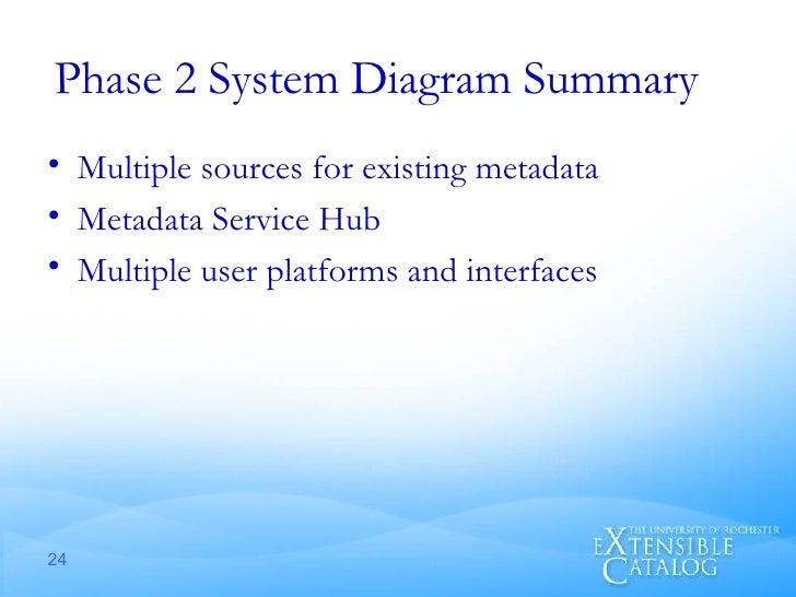 Phase 2 System Diagram Summary  <ul><li>Multiple sources for existing metadata </li></ul><ul><li>Metadata Service Hub </li...