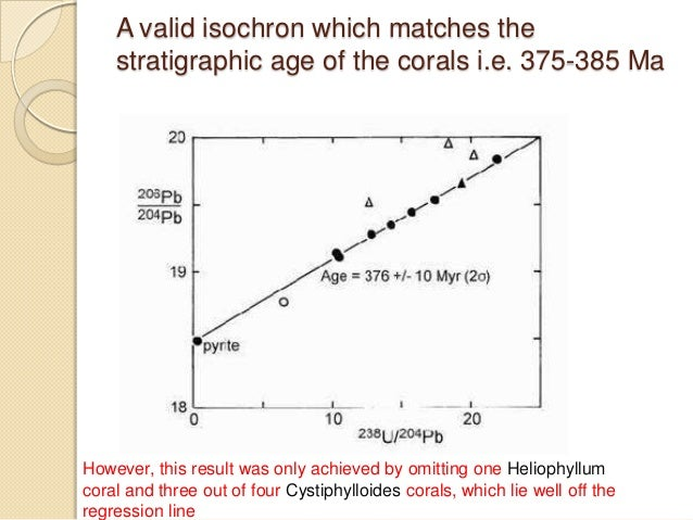 Uranium lead dating calculator