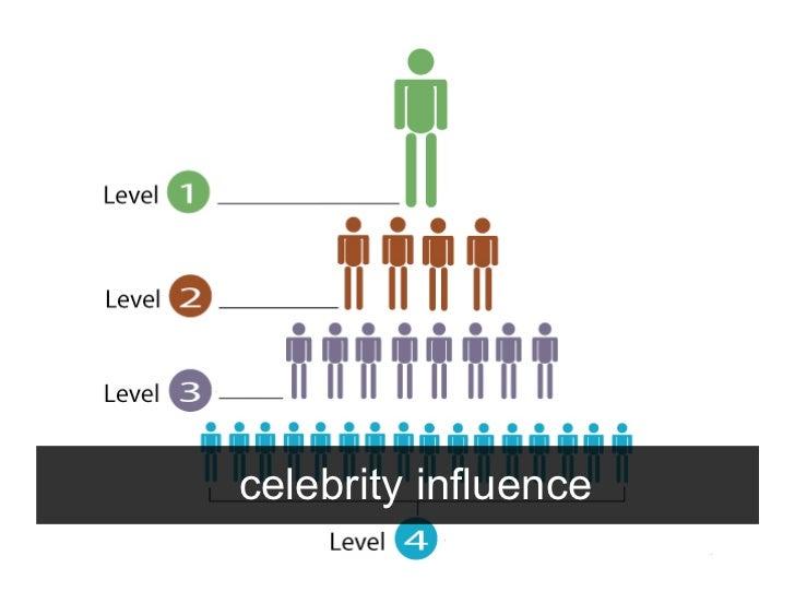 """micro-celebrity"" influence"