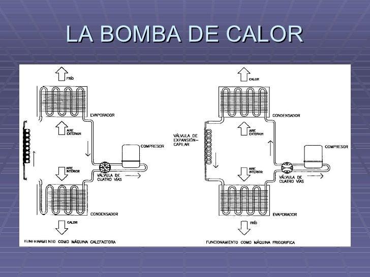 Climatizacion otros sistemas bomba de calor y aire - Bomba de calor ...