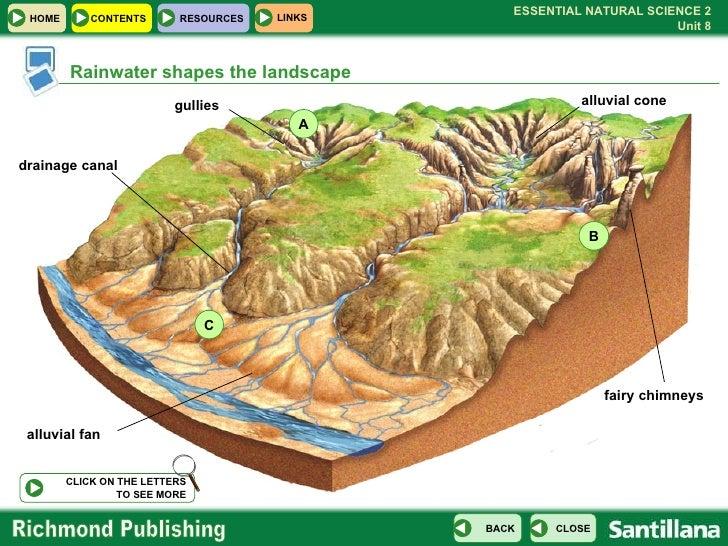 Alluvial cones
