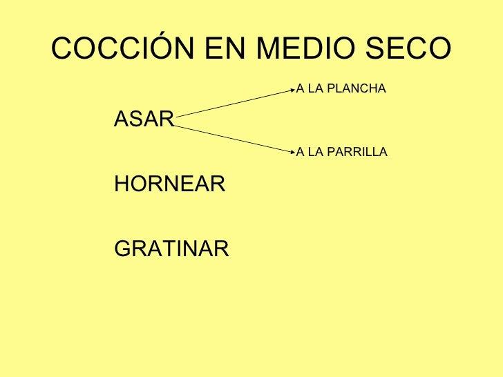 COCCIÓN EN MEDIO SECO <ul><li>ASAR </li></ul><ul><li>HORNEAR </li></ul><ul><li>GRATINAR </li></ul>A LA PLANCHA A LA PARRILLA