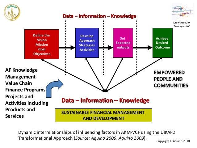 Knowledge Management Value Chain
