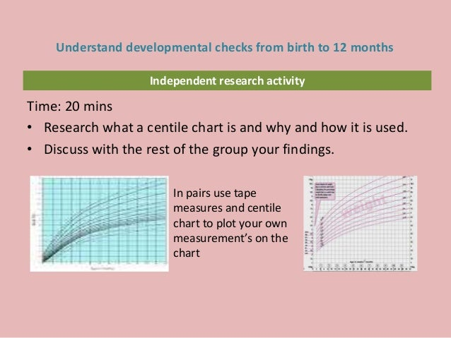 Independent research activity Time: 20 mins • Research what a centile chart is and why and how it is used. • Discuss with ...