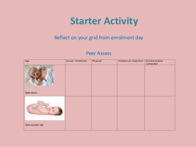 Starter Activity Reflect on your grid from enrolment day Peer Assess Age Social / Emotional Physical Intellectual /Cogniti...