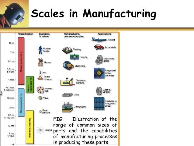 U1 P1 Overview Of Manufacturing Processes