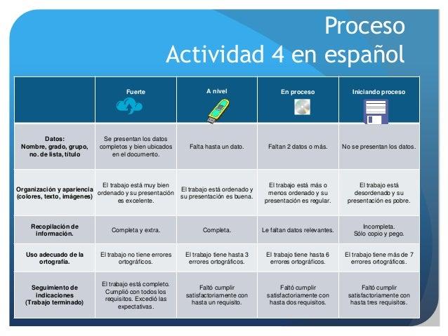 Proceso Actividad 4 en español Fuerte A nivel En proceso Iniciando proceso Datos: Nombre, grado, grupo, no. de lista, títu...