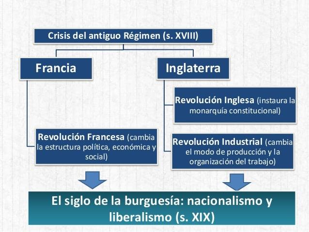 Crisis del antiguo Régimen (s. XVIII) Francia Revolución Francesa (cambia la estructura política, económica y social) Ingl...