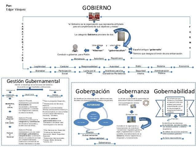 """GOBIERNO Por: Edgar Vásquez """"el Gobierno es la organización que representa al Estado para el cumplimiento de sus objetivos..."""
