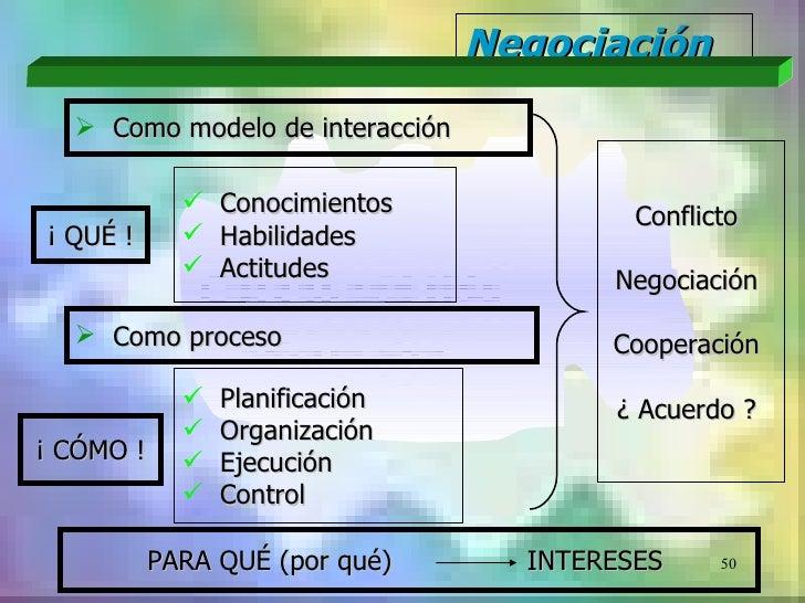 Negociación   Como modelo de interacción                Conocimientos            Conflicto¡ QUÉ !         Habilidades  ...