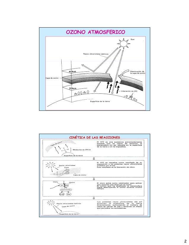 2 OZONO ATMOSFERICO CINÉTICA DE LAS REACCIONES