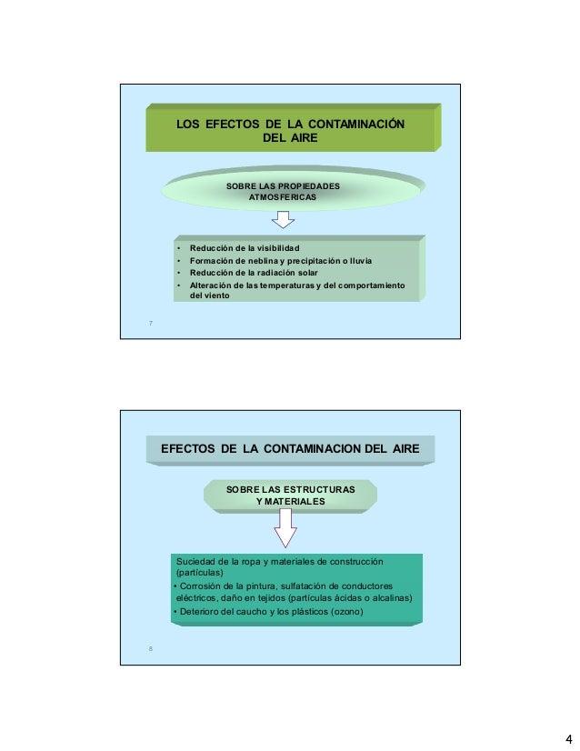 4 7 LOS EFECTOS DE LA CONTAMINACIÓN DEL AIRE • Reducción de la visibilidad • Formación de neblina y precipitación o lluvia...