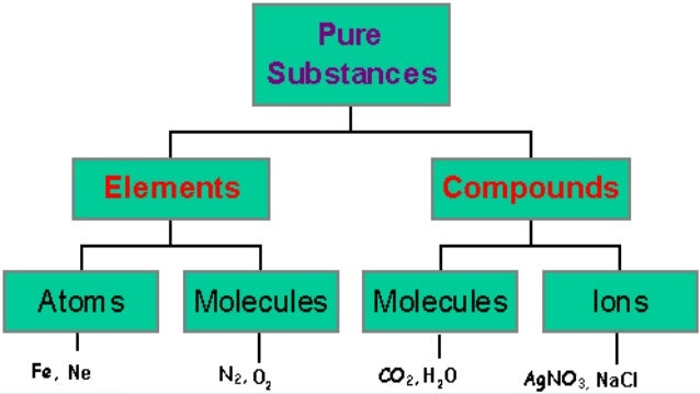 Unit 2, Lesson 2.6 - Elements and Compounds