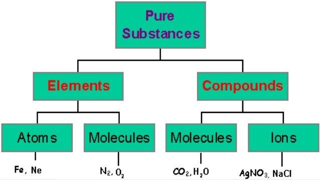 Unit 2, Lesson 2.6 - Elements and Compounds
