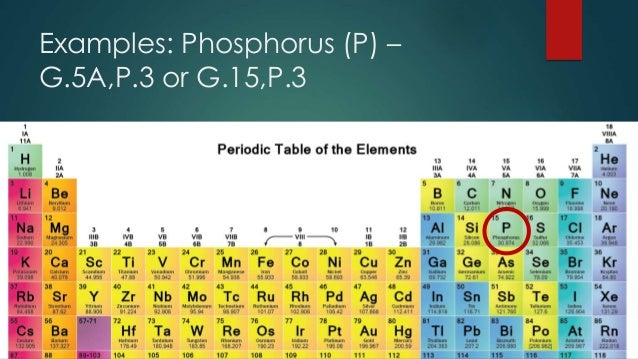 Unit 2 lesson 27 periodic table examples phosphorus p g5ap3 or g15p3 urtaz Image collections