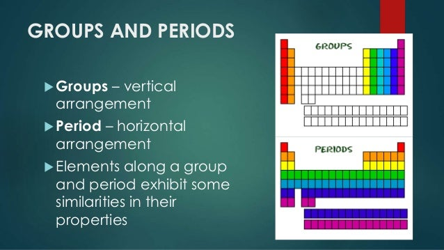 Unit 2 Lesson 27 Periodic Table