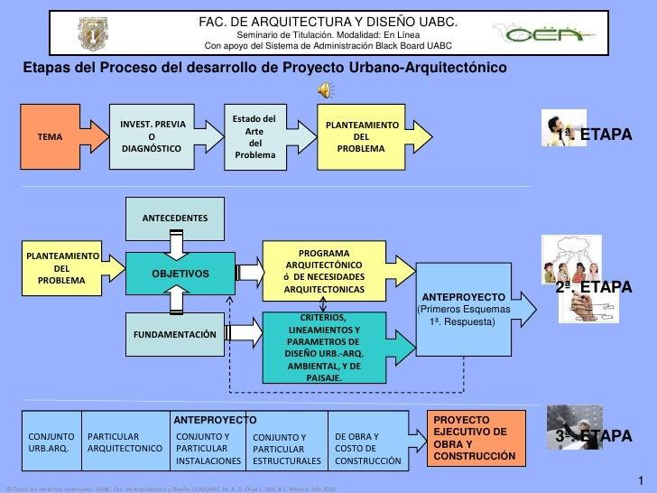 FAC. DE ARQUITECTURA Y DISEÑO UABC.<br />Seminario de Titulación. Modalidad: En Línea<br />Con apoyo del Sistema de Admini...