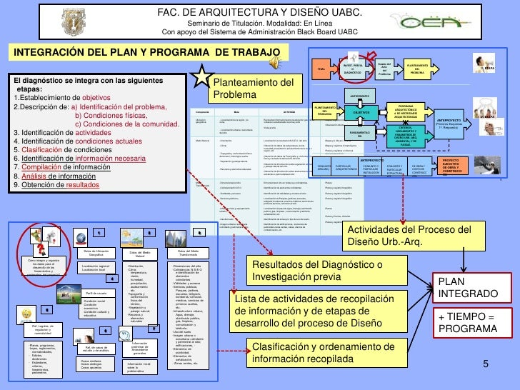 U2 meta2 2a2 stl invest p diagnost 28feb2010 Arquitectura y diseno uabc