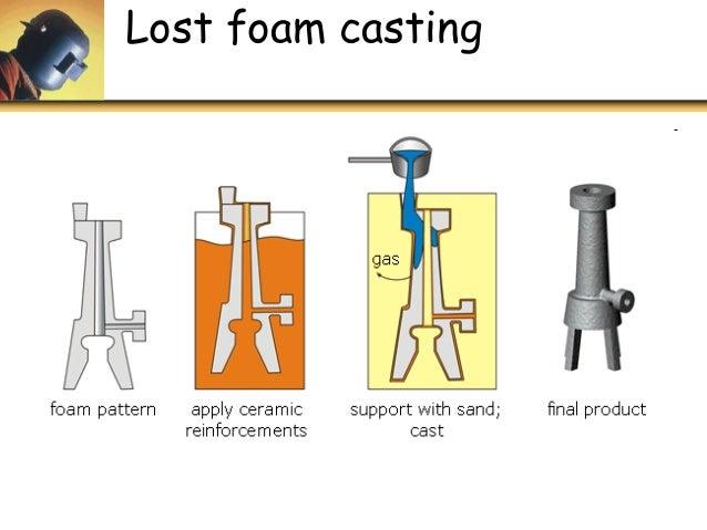 lost foam casting Lost foam casting - provides quality information on lost foam casting,lost foam casting process,lost foam casting applications.