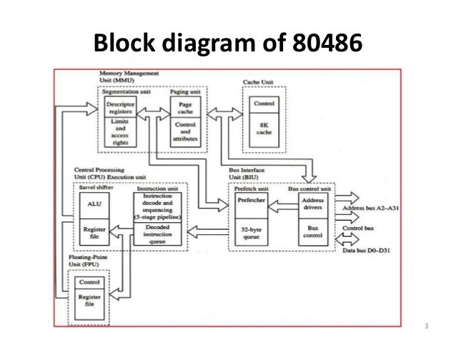 486 or 80486 DX Architecture