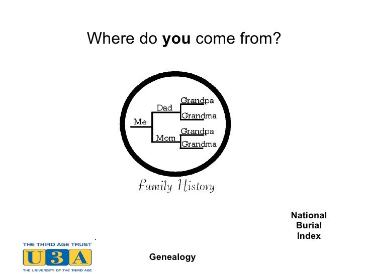 Where do  you  come from? BMDBMD National Burial Index