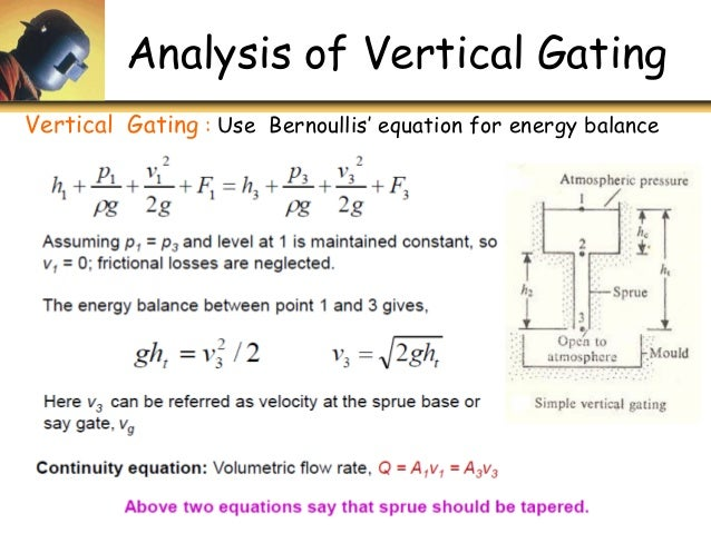 Gating System Design Calculation