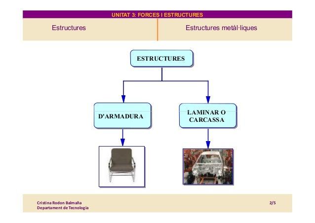 UNITAT 3: FORCES I ESTRUCTURES Estructures Estructures metàl·liques 4. Estructures LAMINAR O ESTRUCTURES LAMINAR O CARCASS...