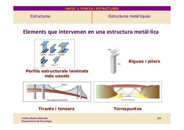 UNITAT 3: FORCES I ESTRUCTURES Estructures Estructures metàl·liques 4. Estructures Elements que intervenen en una estructu...