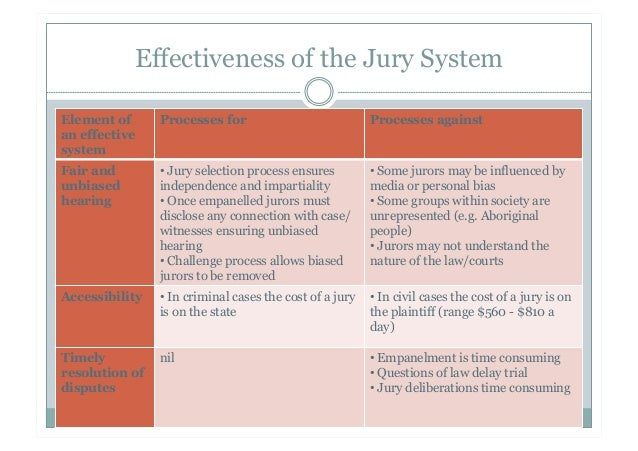 jury system Jury systems incorporated provides 24-7 support via a toll-free 800 telephone number we employ a sophisticated voice-mail system that immediately pages support personnel, permitting the user to indicate and differentiate an emergency situation.