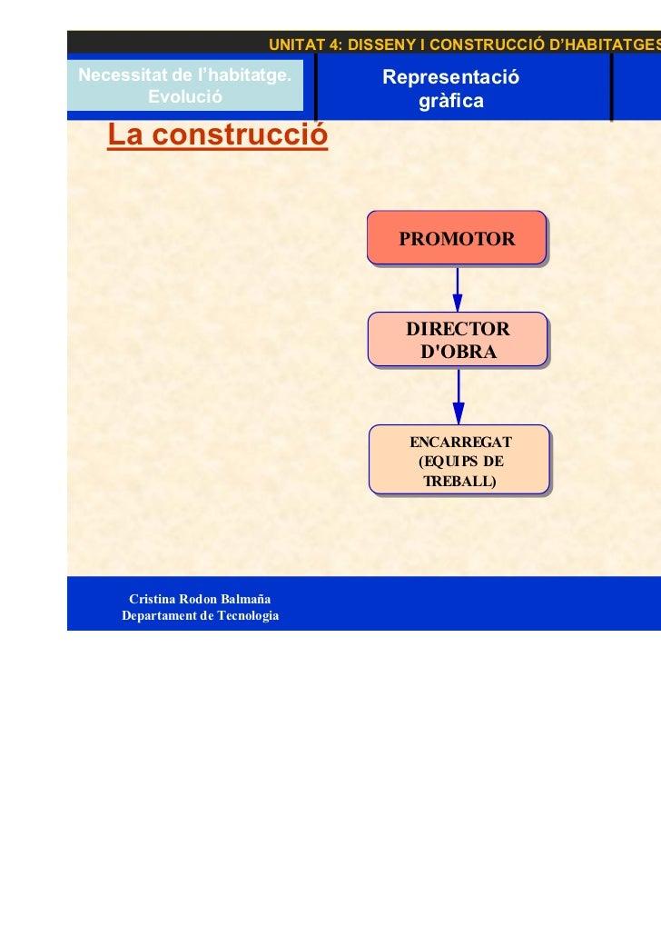 UNITAT 4: DISSENY I CONSTRUCCIÓ D'HABITATGES    Necessitat de Necessitat de l'habitatge.             Representació        ...