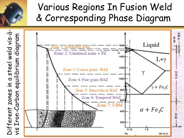 u4 p1 welding metallurgy fusion welding diagram