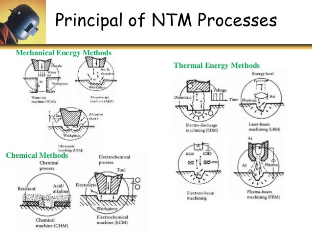 ntm processes Process is at all commands apply to all series, but only if the options are included check your part number versus the ordering information the ntm will display inpt fail on the display and transmit alarm data for ~20 seconds after loss of signal.