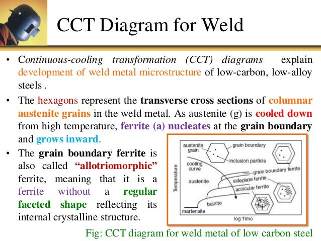 U5 p1 phase transformation cct diagram for weld ccuart Choice Image
