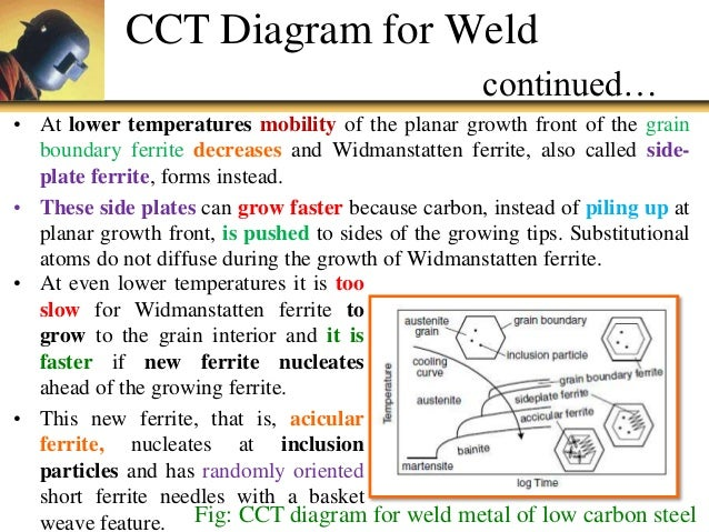 welding cct diagram wiring diagram experts