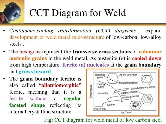 welding cct diagram wiring diagramu5 p1 phase transformation welding cct diagram