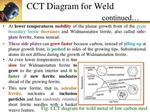 welding cct diagram wiring diagram Welding Ttt Diagram welding ttt diagram wiring schematics