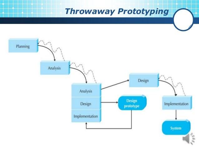 waterfall throwaway prototype method The software life cycles models ♦ waterfall model ♦ throw-away rapid prototyping ♦ evolutionary development/prototyping ♦ formal systems development ♦ reuse oriented development.